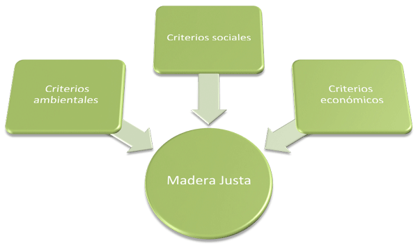 Criterios que certifica el sello Madera Justa